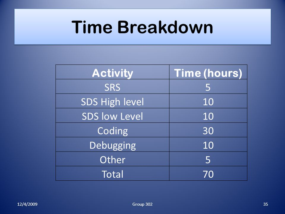 Time Breakdown ActivityTime (hours) SRS5 SDS High level10 SDS low Level10 Coding30 Debugging10 Other5 Total70 12/4/200935Group 302