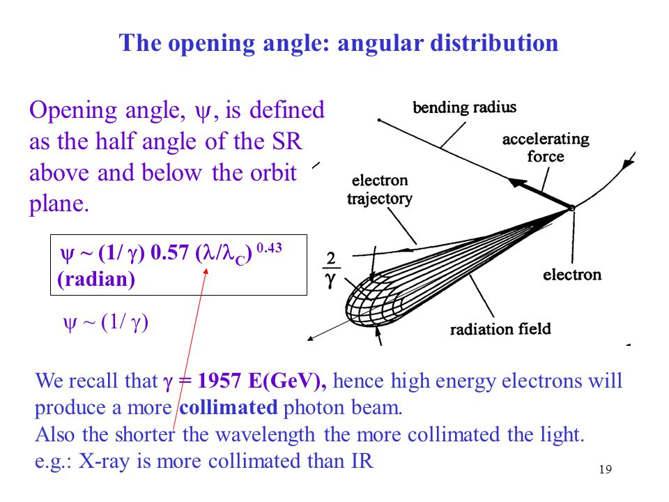 19 The opening angle: angular distribution Opening angle, , is defined as the half angle of the SR above and below the orbit plane.