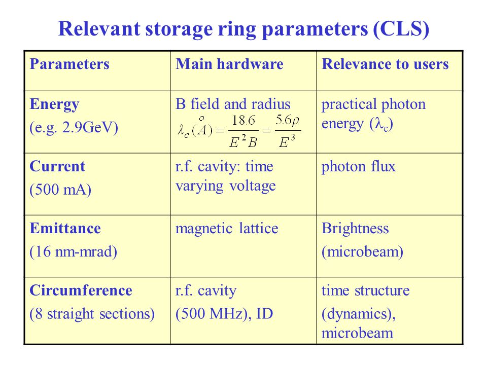 24 Relevant storage ring parameters (CLS) ParametersMain hardwareRelevance to users Energy (e.g.
