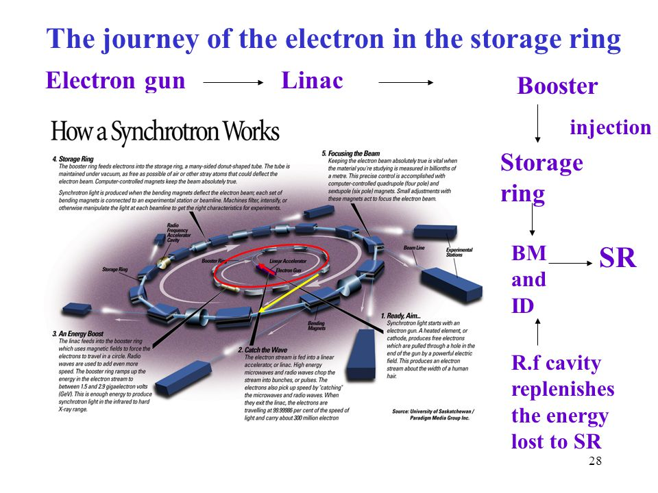28 The journey of the electron in the storage ring Electron gunLinac Booster Storage ring SR BM and ID R.f cavity replenishes the energy lost to SR injection