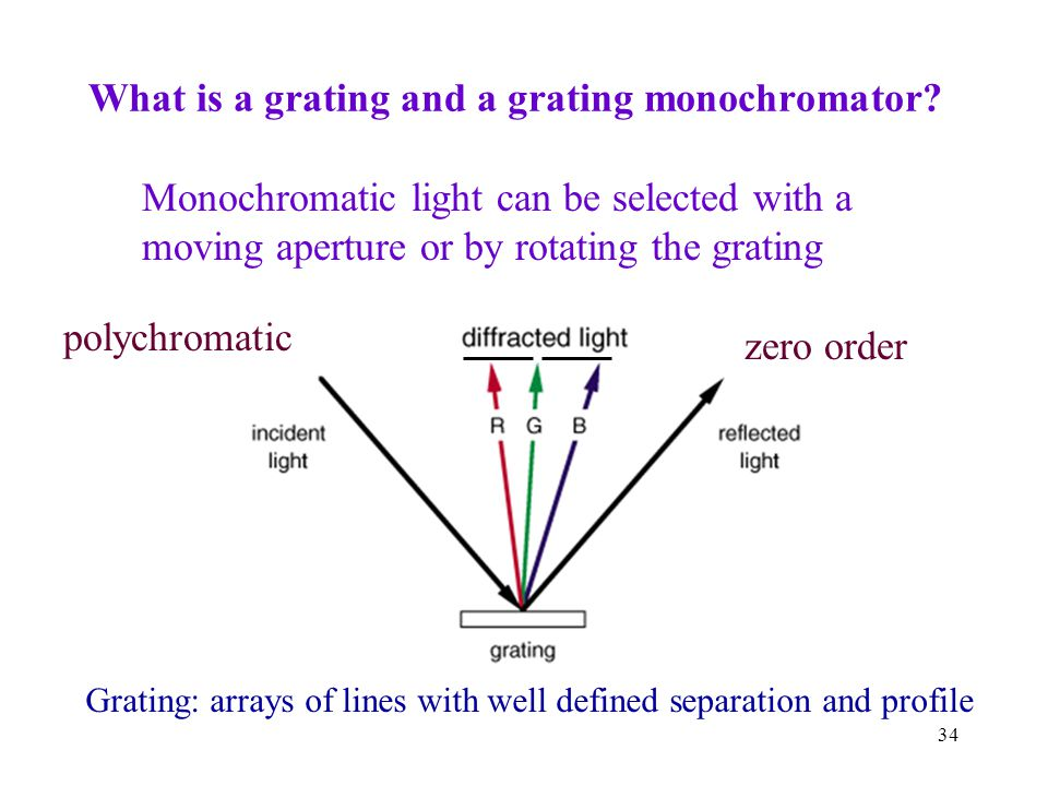 34 What is a grating and a grating monochromator.