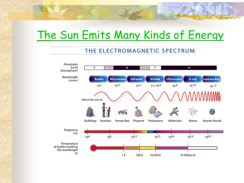The Sun Emits Many Kinds of Energy