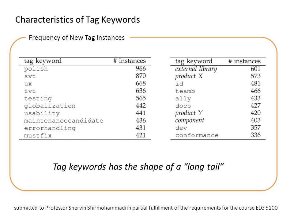 "Characteristics of Tag Keywords Frequency of New Tag Instances Tag keywords has the shape of a ""long tail"" submitted to Professor Shervin Shirmohammad"