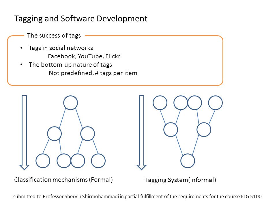 Tagging and Software Development Tags in social networks Facebook, YouTube, Flickr The bottom-up nature of tags Not predefined, # tags per item Taggin