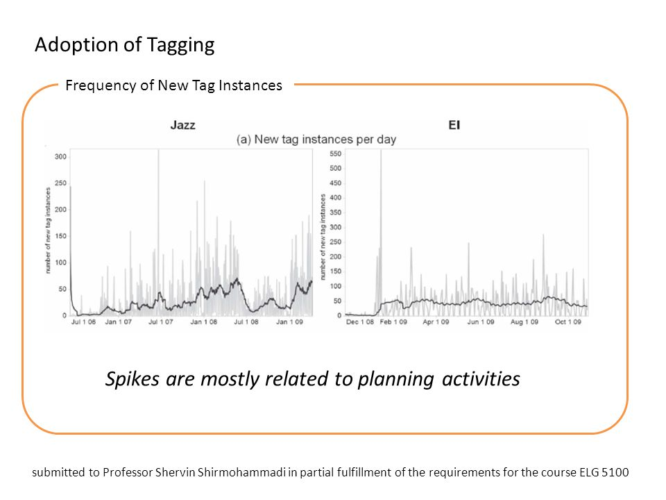 Adoption of Tagging Frequency of New Tag Instances Spikes are mostly related to planning activities submitted to Professor Shervin Shirmohammadi in pa