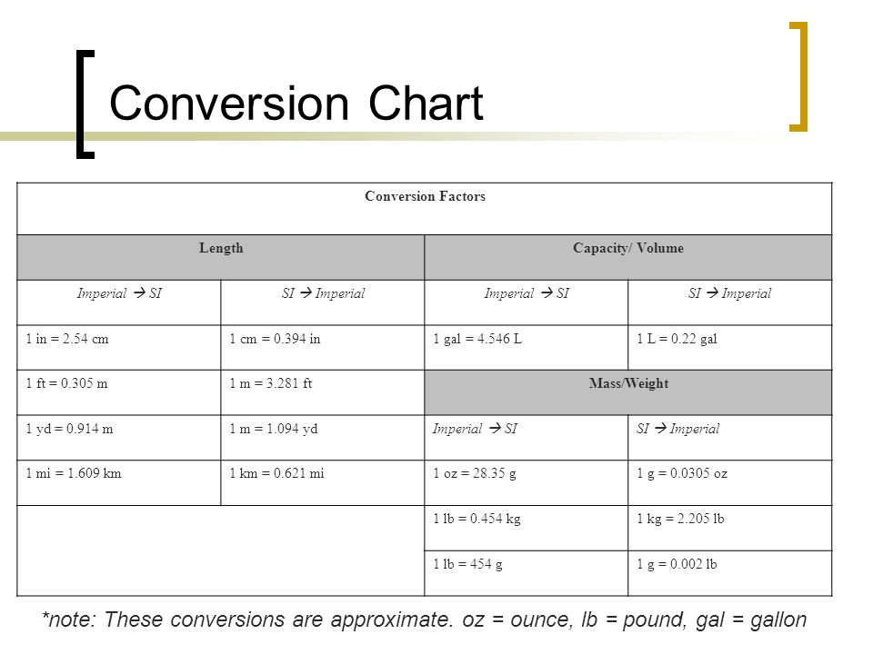 Conversion Chart Conversion Factors LengthCapacity/ Volume Imperial  SISI  ImperialImperial  SISI  Imperial 1 in = 2.54 cm1 cm = in1 gal = L1 L = 0.22 gal 1 ft = m1 m = ftMass/Weight 1 yd = m1 m = yd Imperial  SISI  Imperial 1 mi = km1 km = mi1 oz = g1 g = oz 1 lb = kg1 kg = lb 1 lb = 454 g1 g = lb *note: These conversions are approximate.