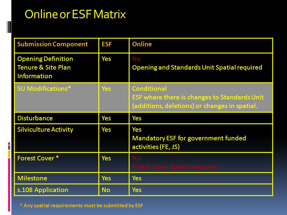 Online or ESF Matrix * Any spatial requirements must be submitted by ESF Submission ComponentESFOnline Opening Definition Tenure & Site Plan Information YesNo Opening and Standards Unit Spatial required SU Modifications*YesConditional ESF where there is changes to Standards Unit (additions, deletions) or changes in spatial.