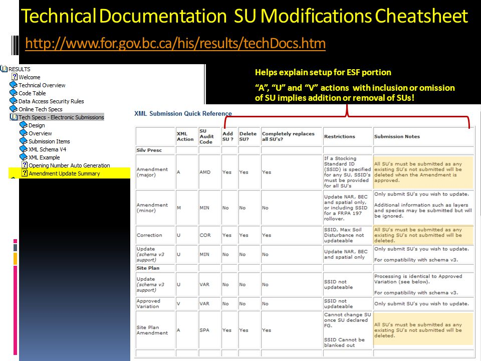 Technical Documentation SU Modifications Cheatsheet http://www.for.gov.bc.ca/his/results/techDocs.htm http://www.for.gov.bc.ca/his/results/techDocs.ht