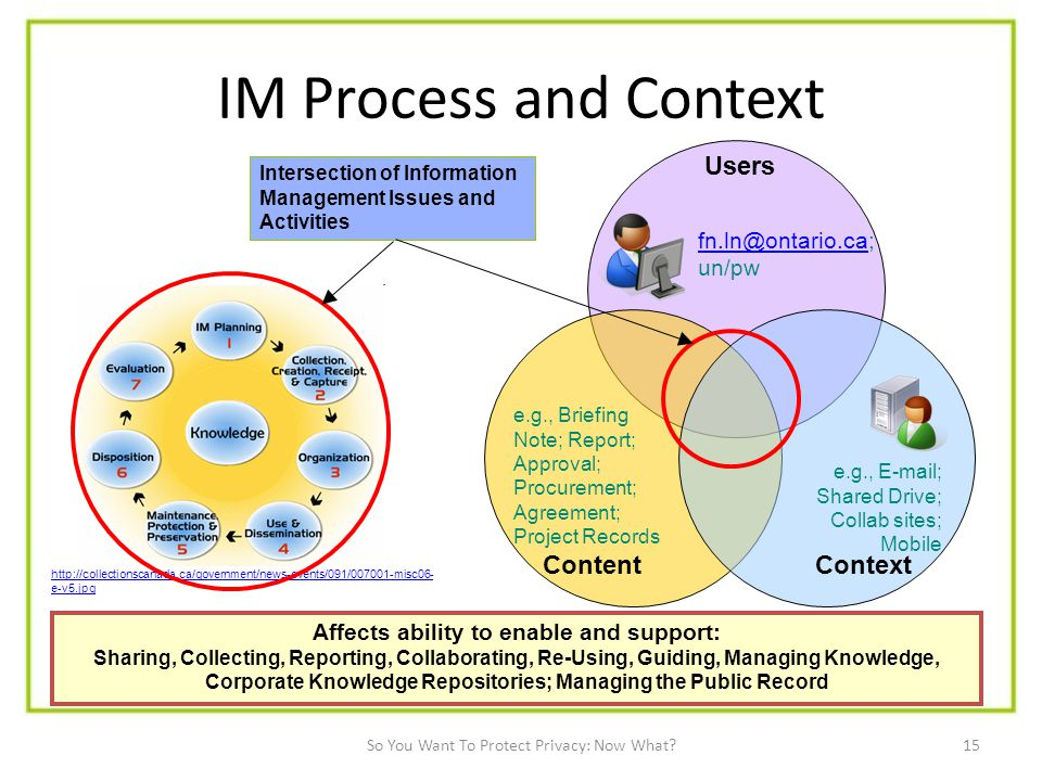 15 IM Process and Context Affects ability to enable and support: Sharing, Collecting, Reporting, Collaborating, Re-Using, Guiding, Managing Knowledge, Corporate Knowledge Repositories; Managing the Public Record Users Content Context e.g.,  ; Shared Drive; Collab sites; Mobile e.g., Briefing Note; Report; Approval; Procurement; Agreement; Project Records un/pw   e-v5.jpg Intersection of Information Management Issues and Activities So You Want To Protect Privacy: Now What