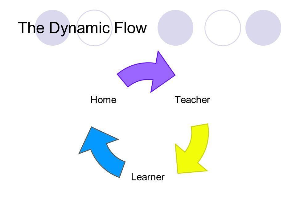 The Dynamic Flow Teacher Learner Home