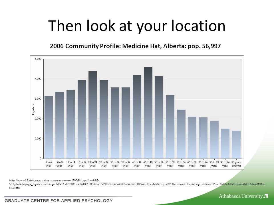 Then look at your location http://www12.statcan.gc.ca/census-recensement/2006/dp-pd/prof/92- 591/details/page_Figure.cfm Lang=E&Geo1=CSD&Code1=4801006&Geo2=PR&Code2=48&Data=Count&SearchText=Medicine%20Hat&SearchType=Begins&SearchPR=01&B1=All&Custom=&Profile=2000&S ex=Total 2006 Community Profile: Medicine Hat, Alberta: pop.