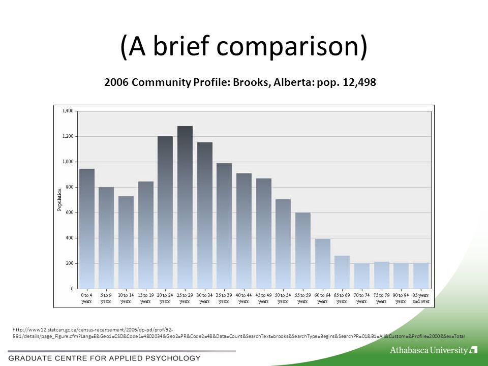 (A brief comparison) 2006 Community Profile: Brooks, Alberta: pop. 12,498 http://www12.statcan.gc.ca/census-recensement/2006/dp-pd/prof/92- 591/detail