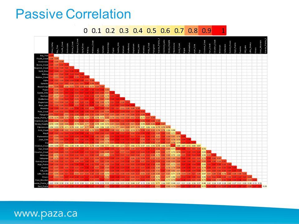 Passive Correlation