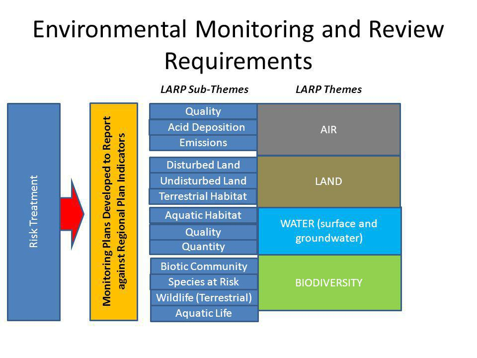 Environmental Monitoring and Review Requirements Acid Deposition LARP Themes LARP Sub-Themes Monitoring Plans Developed to Report against Regional Pla