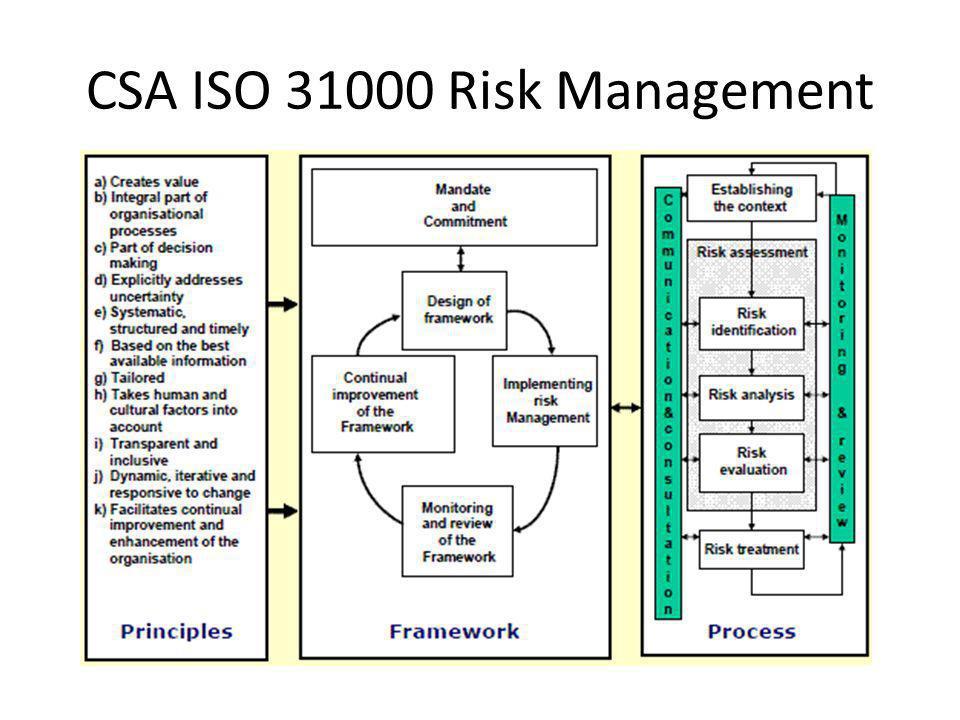 CSA ISO 31000 Risk Management