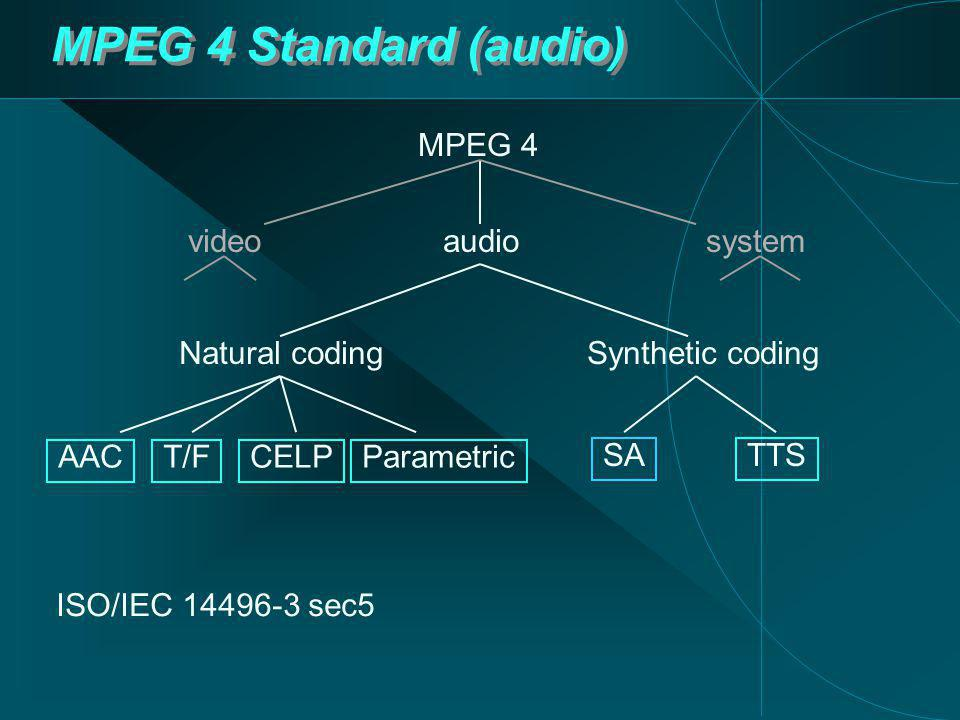 MPEG 4 Standard (audio) MPEG 4 audiosystemvideo SA Natural codingSynthetic coding AACT/FCELPParametric TTS ISO/IEC 14496-3 sec5