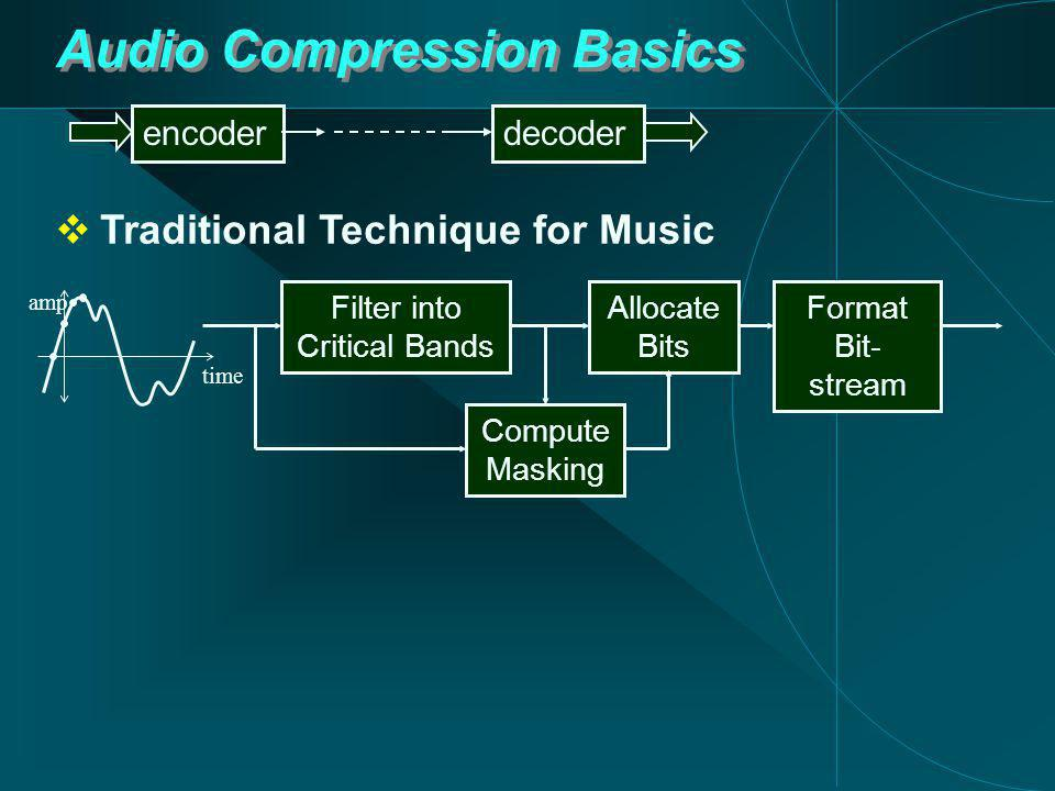 Audio Compression Basics decoderencoder time amp Filter into Critical Bands Allocate Bits Format Bit- stream Compute Masking  Traditional Technique for Music