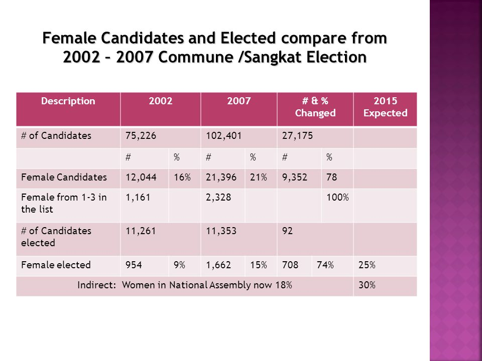 Description20022007# & % Changed 2015 Expected # of Candidates75,226102,40127,175 #%#%#% Female Candidates12,04416%21,39621%9,35278 Female from 1-3 in