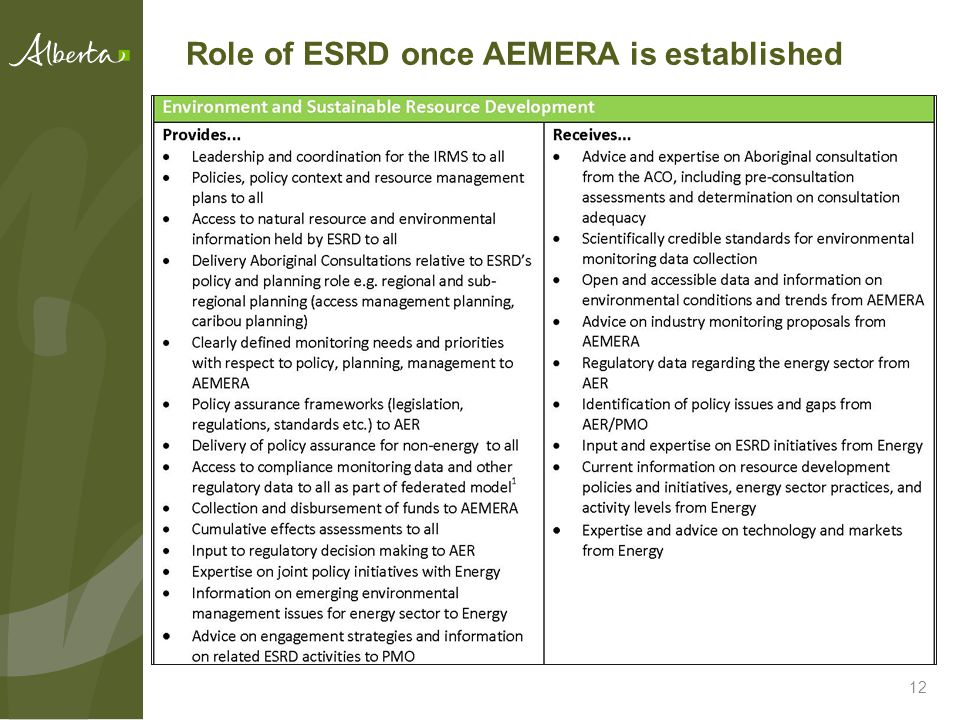 Role of ESRD once AEMERA is established 12