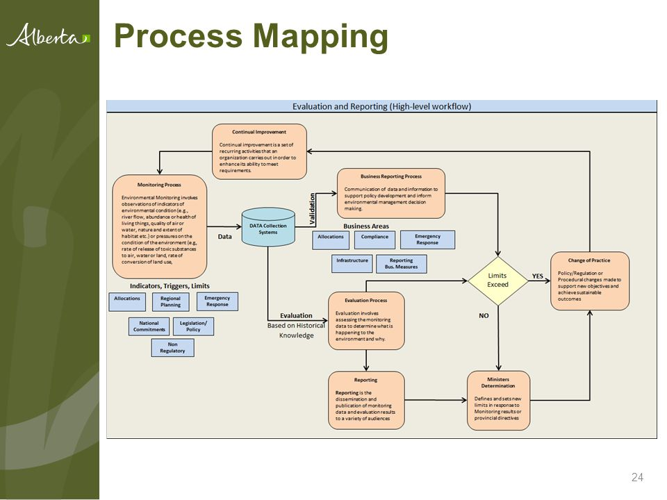 24 Process Mapping