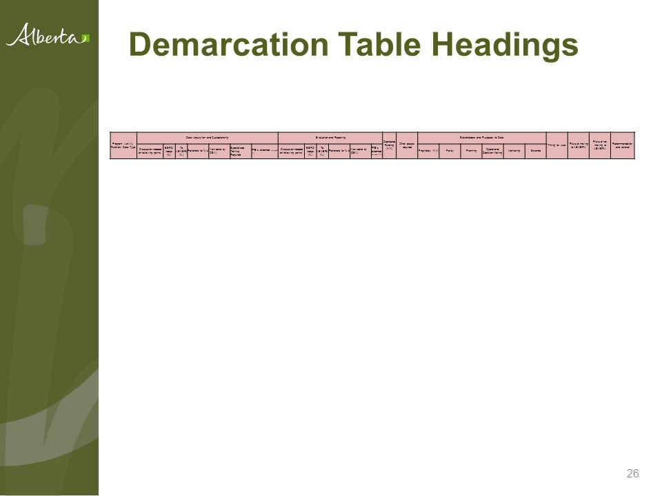 Demarcation Table Headings 26 Program/ Activity/ Function/ Data Type Data Acquisition and CustodianshipEvaluation and Reporting Dedicated Funding (Y/N