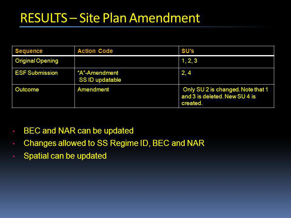 RESULTS – Site Plan Amendment SequenceAction CodeSU's Original Opening1, 2, 3 ESF Submission A -Amendment SS ID updatable 2, 4 OutcomeAmendment Only SU 2 is changed.