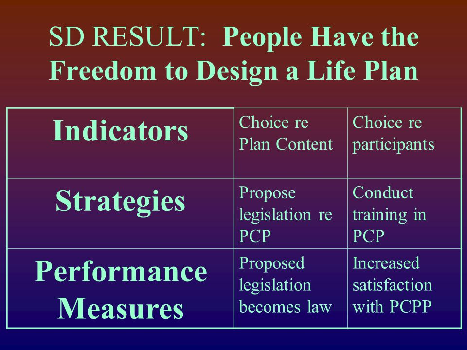 SD RESULT: People Have the Freedom to Design a Life Plan Indicators Choice re Plan Content Choice re participants Strategies Propose legislation re PCP Conduct training in PCP Performance Measures Proposed legislation becomes law Increased satisfaction with PCPP