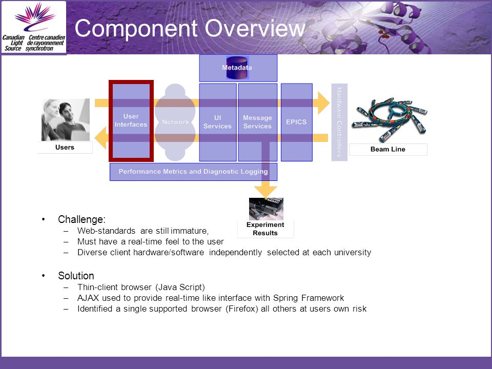 Component Overview Challenge: –Web-standards are still immature, –Must have a real-time feel to the user –Diverse client hardware/software independently selected at each university Solution –Thin-client browser (Java Script) –AJAX used to provide real-time like interface with Spring Framework –Identified a single supported browser (Firefox) all others at users own risk