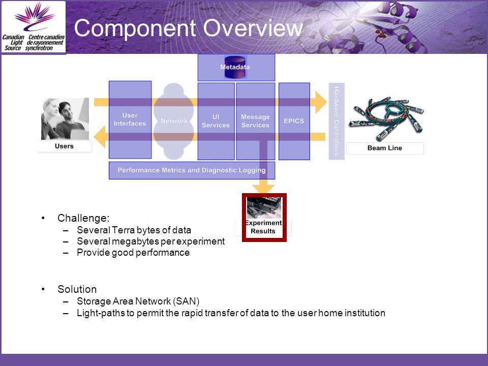 Component Overview Challenge: –Several Terra bytes of data –Several megabytes per experiment –Provide good performance Solution –Storage Area Network (SAN) –Light-paths to permit the rapid transfer of data to the user home institution