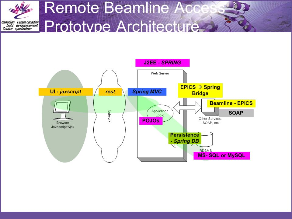 Remote Beamline Access Prototype Architecture