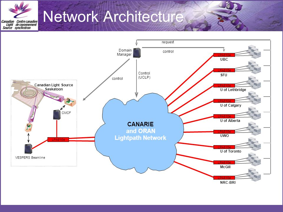 Network Architecture request control Control (UCLP) CANARIE and ORAN Lightpath Network Domain Manager LPA816e VESPERS Beamline Computer CMCF Beamline Computer Canadian Light Source Saskatoon Lightpath Accelerator network.