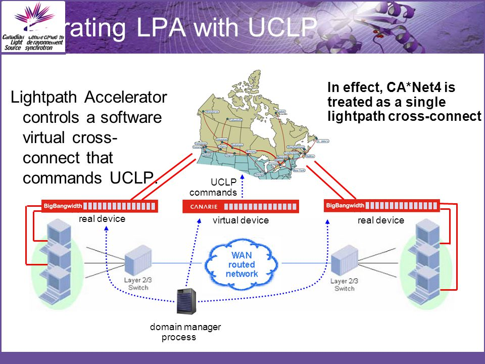 Lightpath Accelerator controls a software virtual cross- connect that commands UCLP.