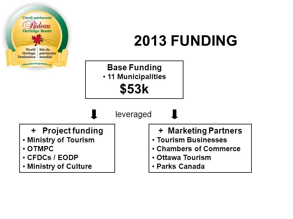 Evolution of the RHRTA Phase 1 Cultural Study 2004 Phase 2 Corporation formed & ED hired2006 Phase 3 Develop partnerships & marketing 2007-2008 Phase 4 Destination Development 2008-2010 Phase 5 Strategic Alliances & Development 2011-2013
