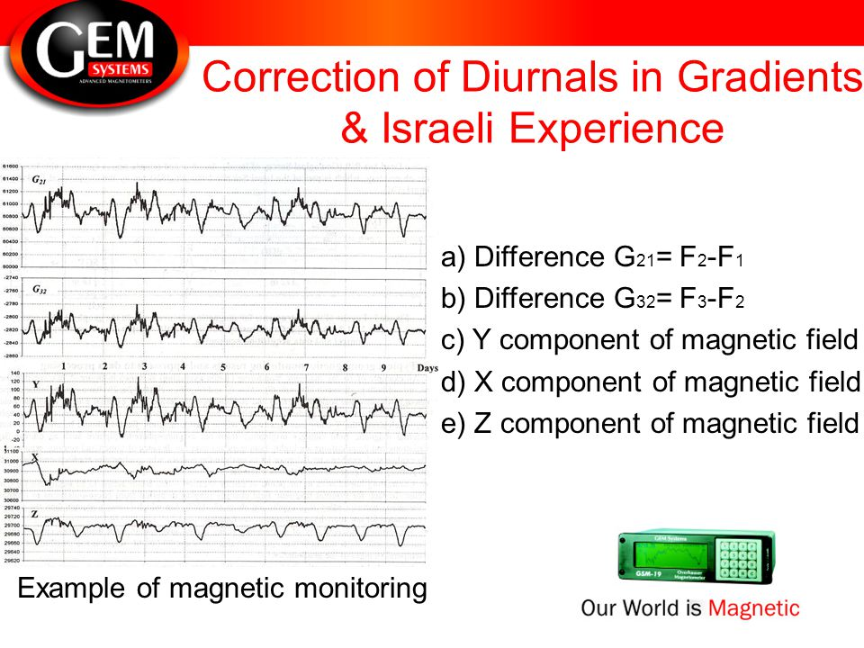 Correction of Diurnals in Gradients & Israeli Experience Example of magnetic monitoring a) Difference G 21 = F 2 -F 1 b) Difference G 32 = F 3 -F 2 c)