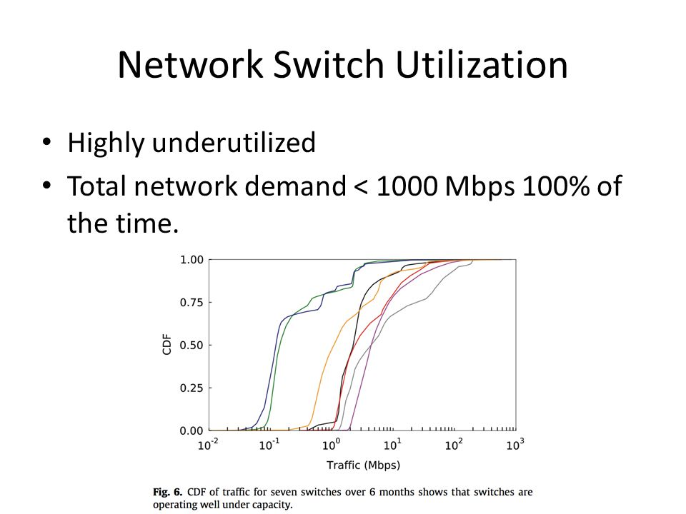 Network Switch Utilization Highly underutilized Total network demand < 1000 Mbps 100% of the time.