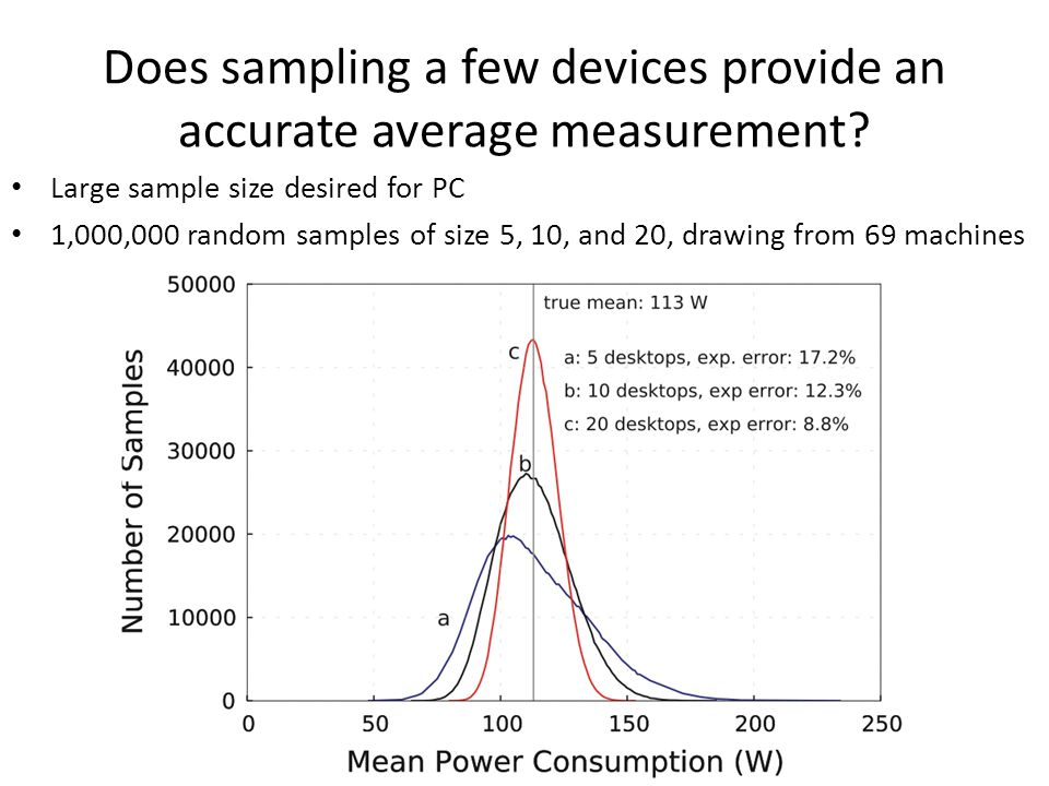 Does sampling a few devices provide an accurate average measurement.