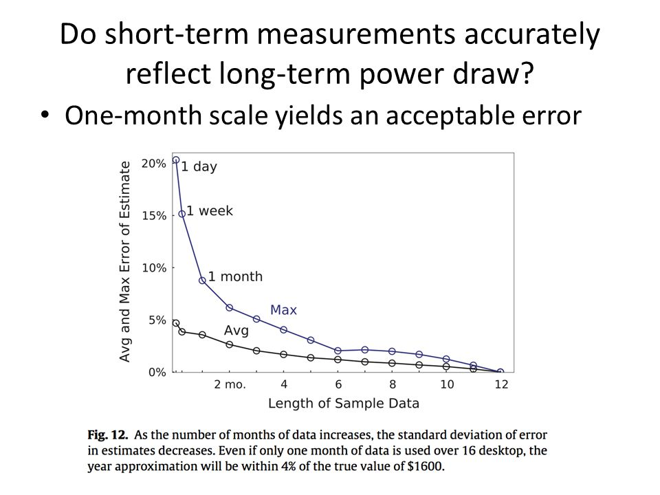 Do short-term measurements accurately reflect long-term power draw.