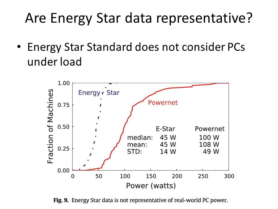 Are Energy Star data representative Energy Star Standard does not consider PCs under load