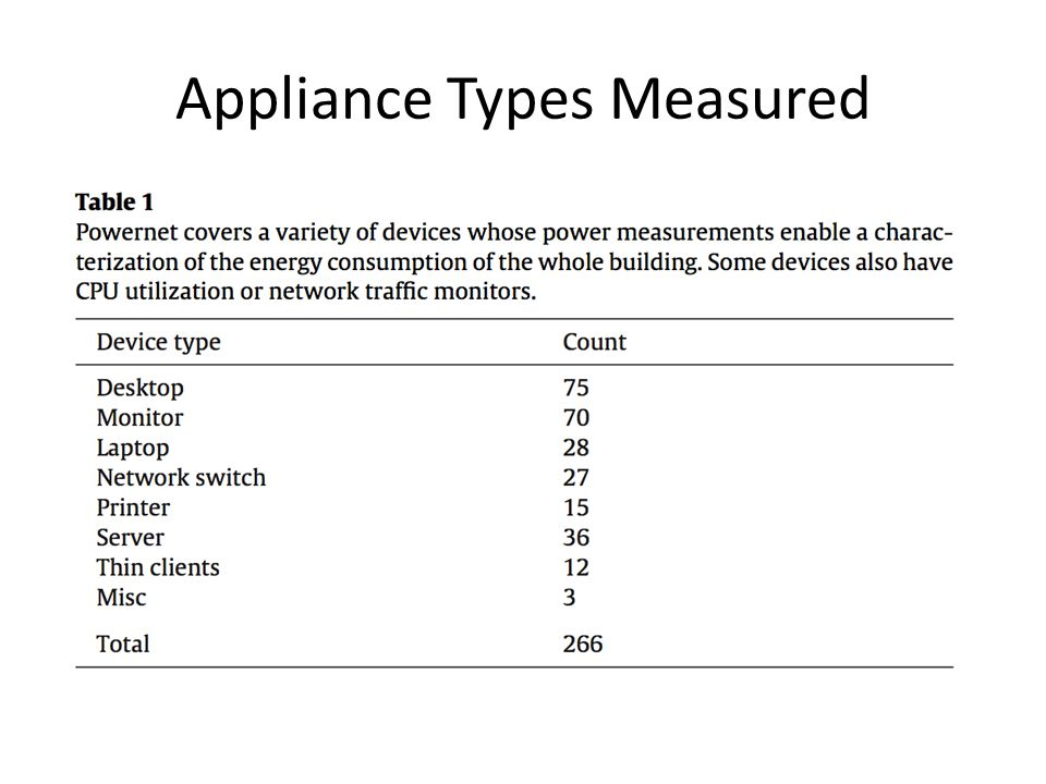 Appliance Types Measured
