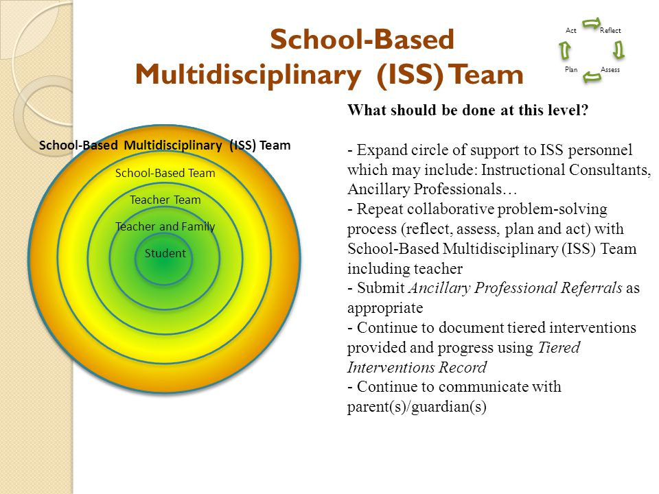 School-Based Multidisciplinary (ISS) Team What should be done at this level.