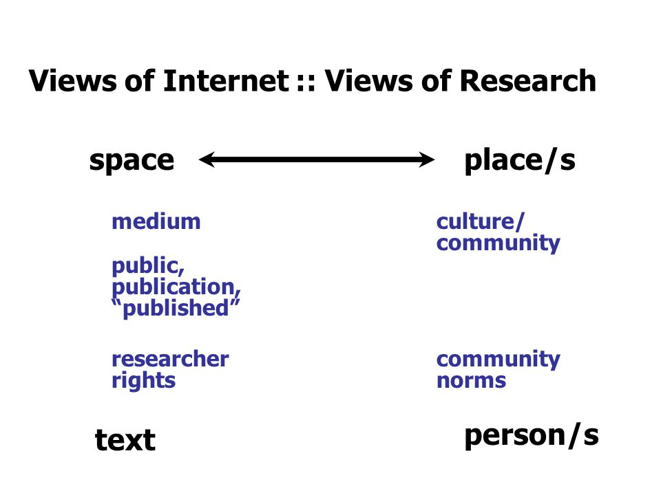 Views of Internet :: Views of Research spaceplace/s medium culture/ community public, publication, published person/s text researcher rights community norms