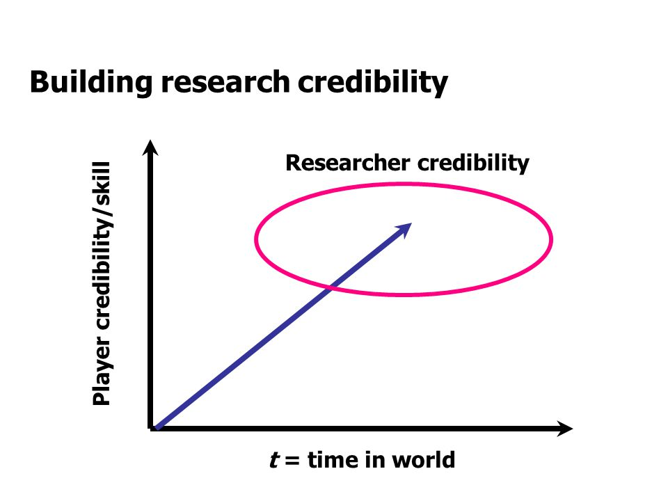 Building research credibility t = time in world Player credibility/skill Researcher credibility