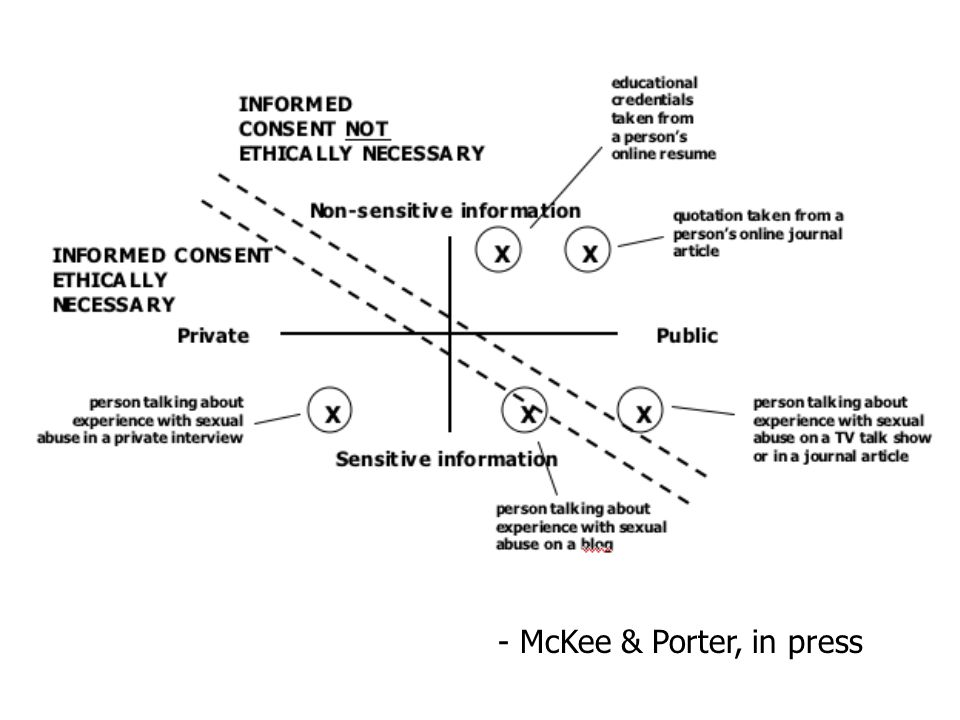 - McKee & Porter, in press
