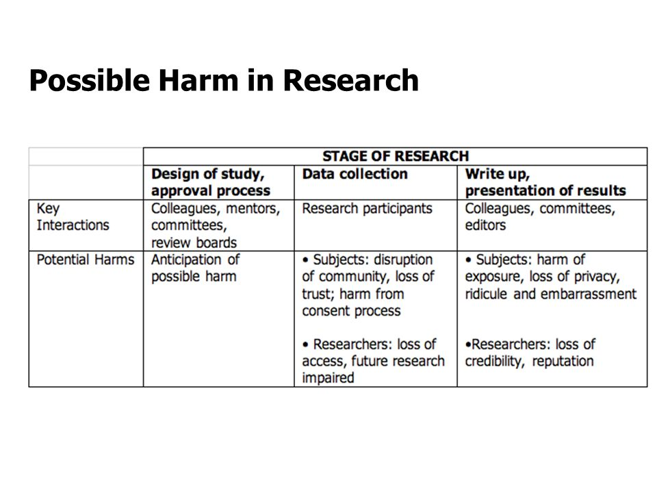 Possible Harm in Research