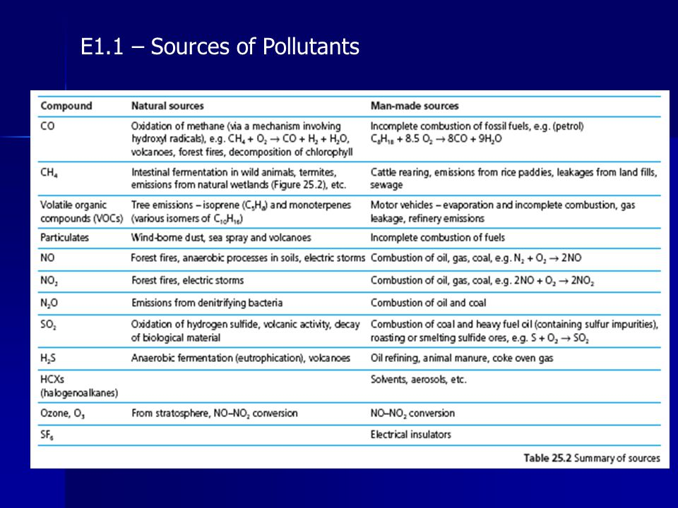 E6.1 – Types of Water Pollutants Water pollution falls into two broad categories: - Point sources – occurs when the source of pollution is clearly identifiable at one point For example: a chemical factory releasing toxic substances into a river - Non-point sources – describes situations in which water collects pollutants over a larger area, and thus cannot be attributed to a single source Examples: Acid rain polluting a lake, fertilizer run-off which accumulates N and P in compounds in rivers