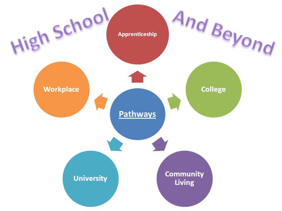 Understanding Pathways in High School 9 Locally Developed AppliedAcademicOpen 10 Locally Developed AppliedAcademicOpen 11 WorkplaceCollegeMixedUniversityOpen 12 WorkplaceCollegeMixedUniversityOpen