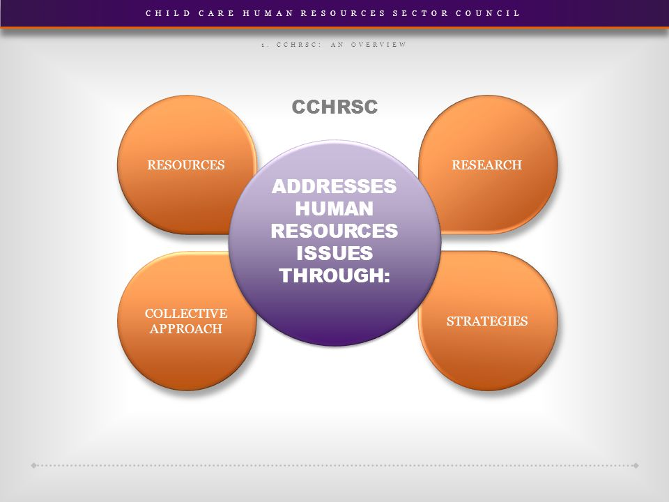 CHILD CARE HUMAN RESOURCES SECTOR COUNCIL RESEARCH STRATEGIES RESOURCES COLLECTIVE APPROACH ADDRESSES HUMAN RESOURCES ISSUES THROUGH: 1. CCHRSC: AN OV