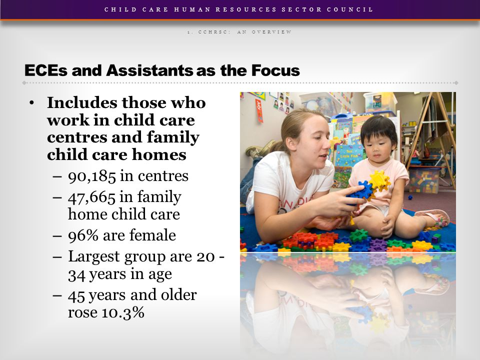 CHILD CARE HUMAN RESOURCES SECTOR COUNCIL Includes those who work in child care centres and family child care homes – 90,185 in centres – 47,665 in family home child care – 96% are female – Largest group are 20 - 34 years in age – 45 years and older rose 10.3% ECEs and Assistants as the Focus 1.