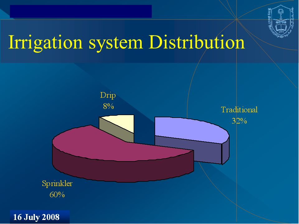 Irrigation system Distribution
