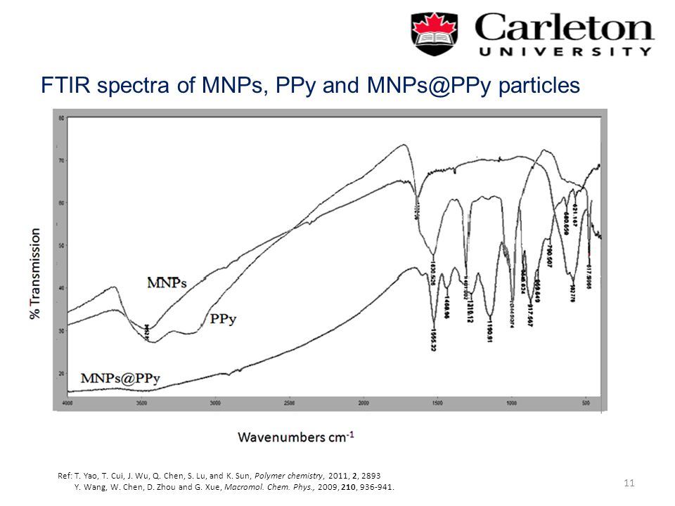 FTIR spectra of MNPs, PPy and MNPs@PPy particles 11 Ref: T.